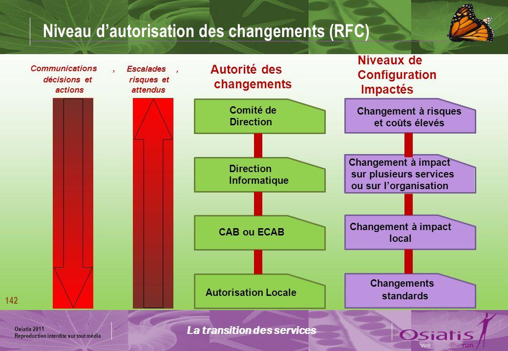Niveau d'autorisation des changements (RFC)