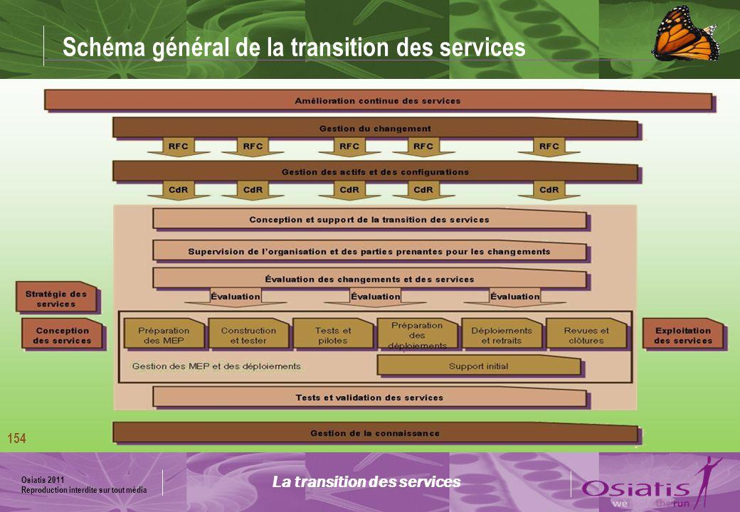Schéma général de la transition des services