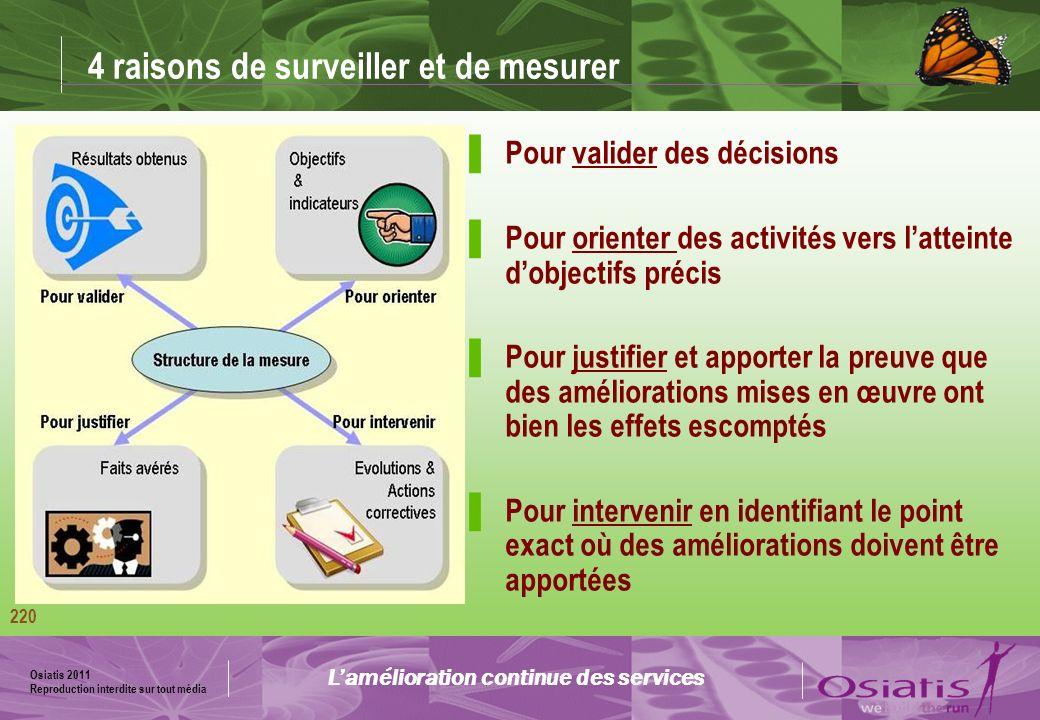 4 raisons de surveiller et de mesurer