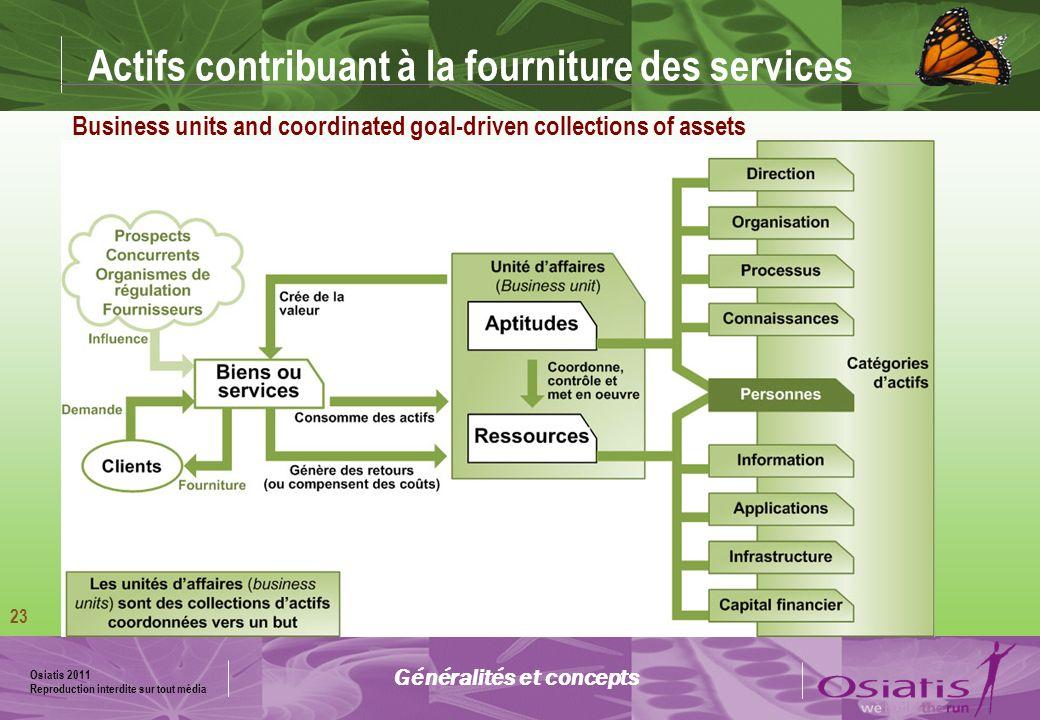 Actifs contribuant à la fourniture des services