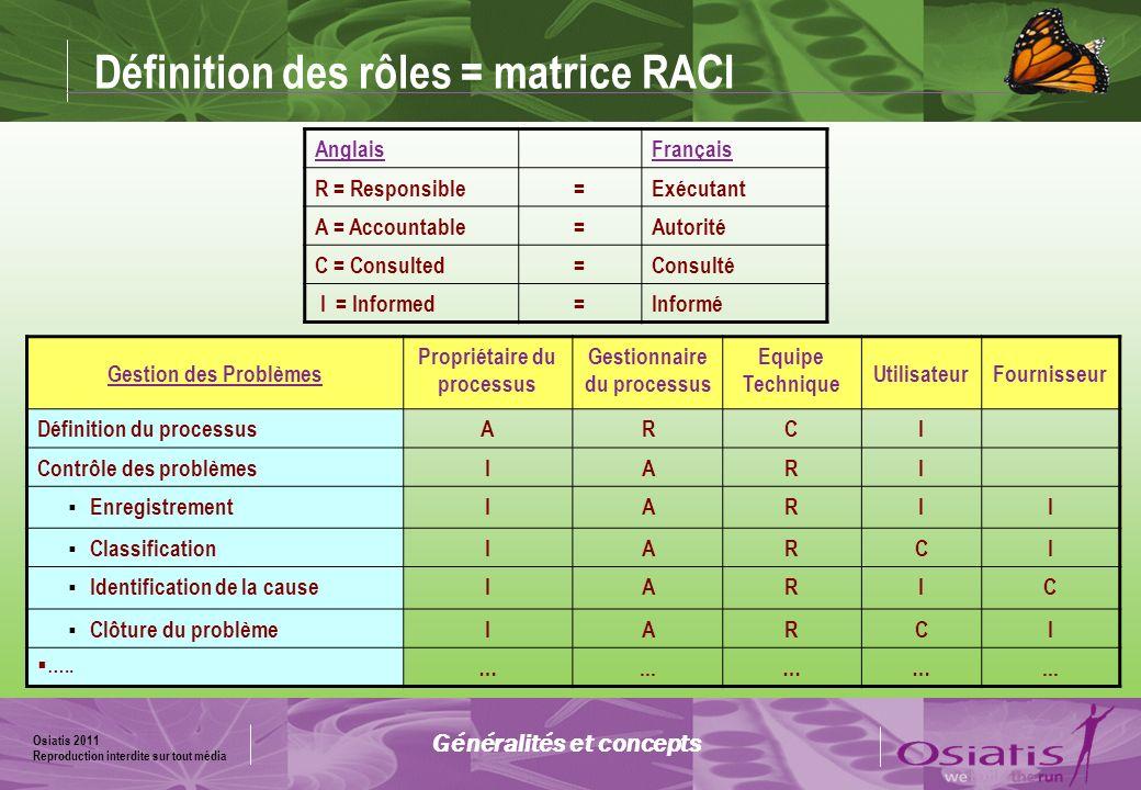 Définition des rôles = matrice RACI