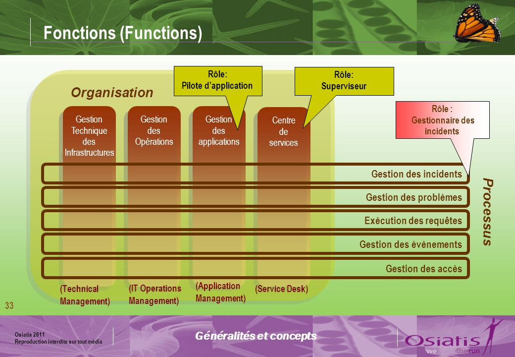 Fonctions (Functions)