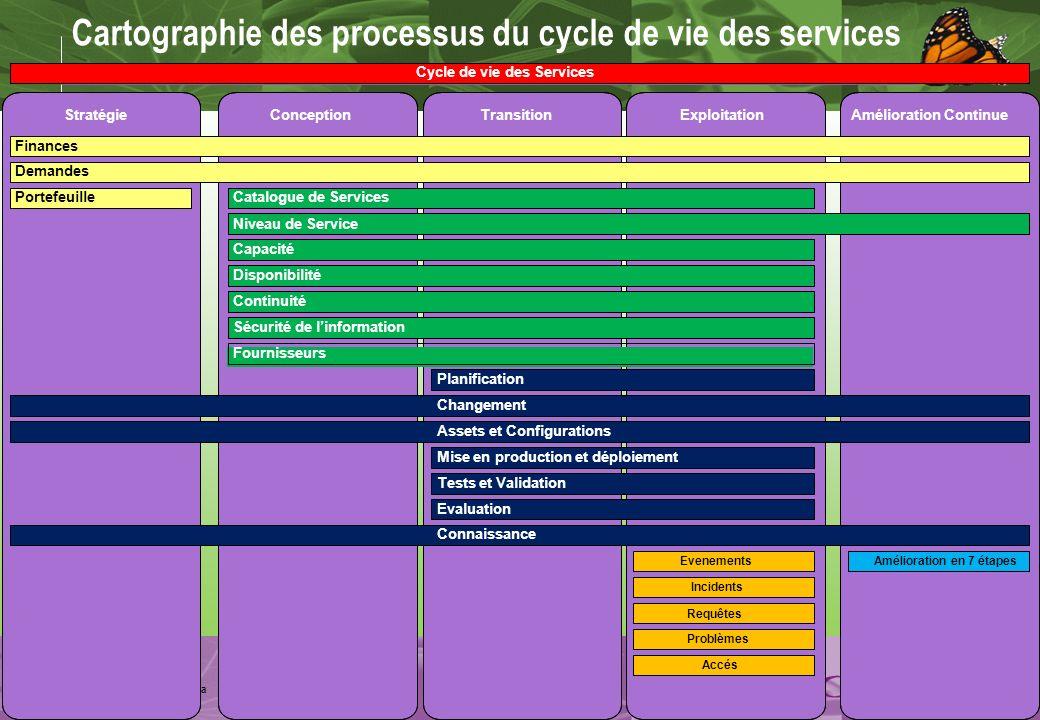 Cartographie des processus du cycle de vie des services