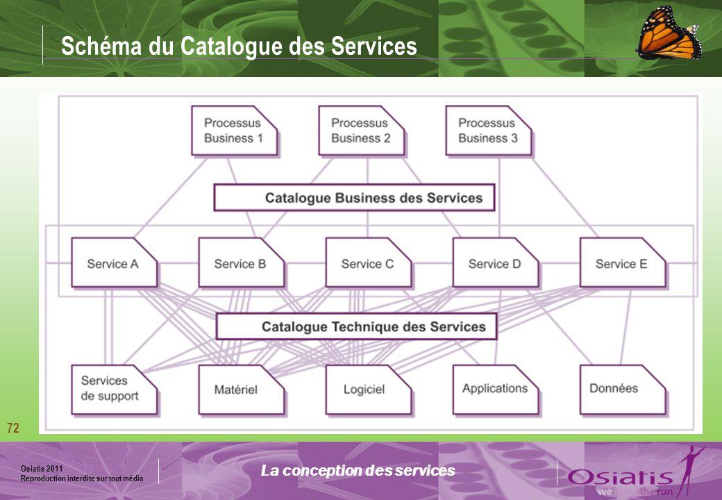 Schéma du Catalogue des Services