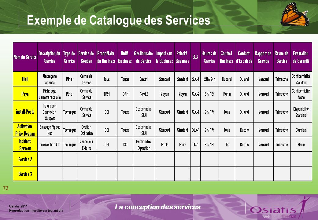 Exemple de Catalogue des Services