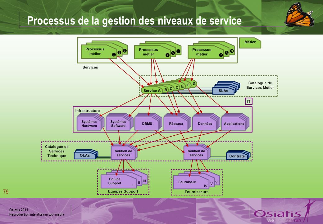 Processus de la gestion des niveaux de service