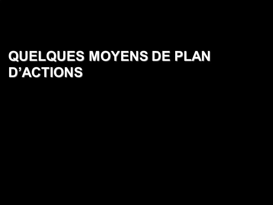QUELQUES MOYENS DE PLAN D'ACTIONS