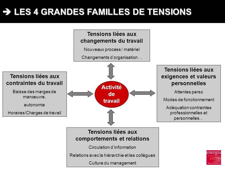  LES 4 GRANDES FAMILLES DE TENSIONS