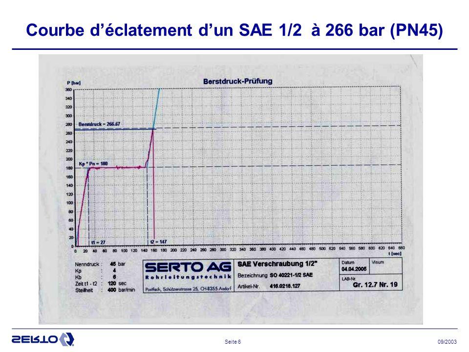 Courbe d'éclatement d'un SAE 1/2 à 266 bar (PN45)