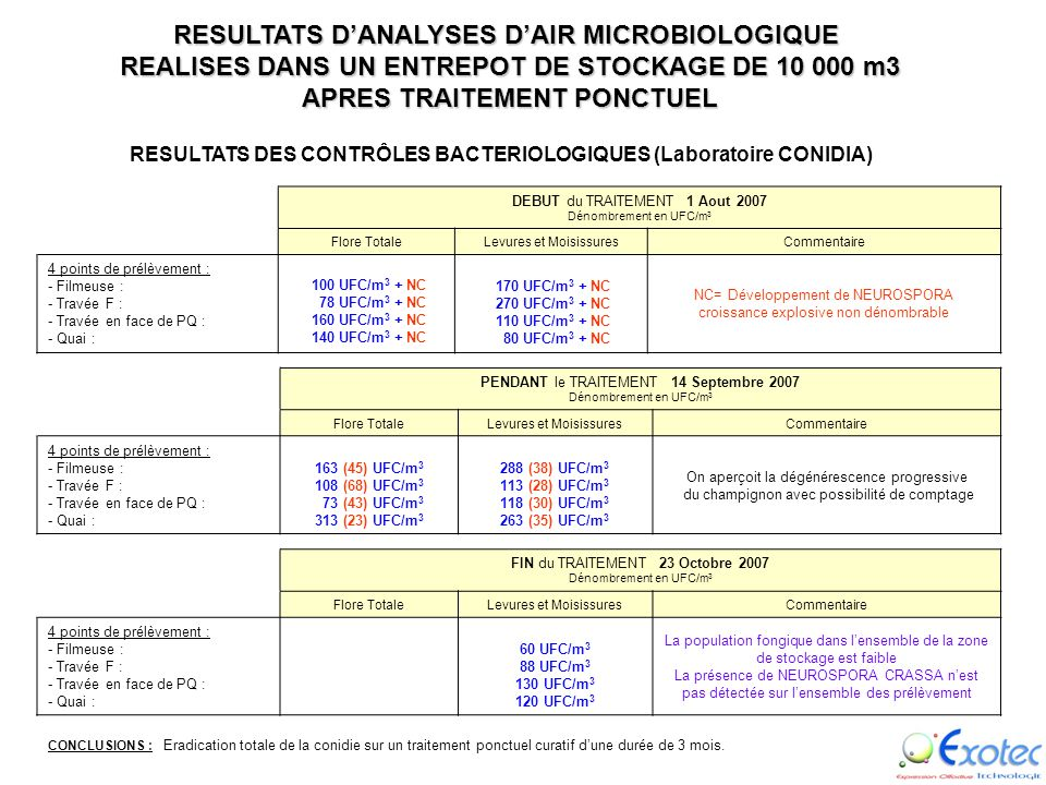 RESULTATS D'ANALYSES D'AIR MICROBIOLOGIQUE