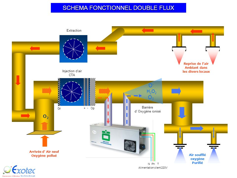 SCHEMA FONCTIONNEL DOUBLE FLUX