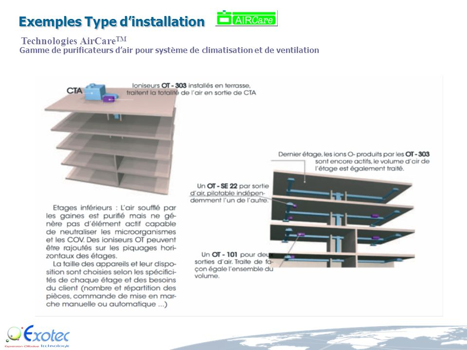 Exemples Type d'installation Technologies AirCareTM