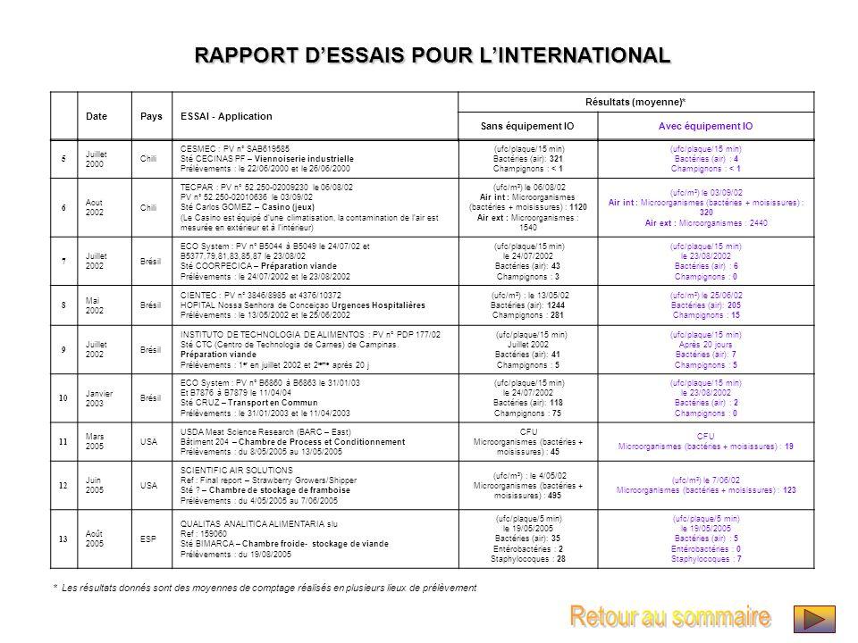 Retour au sommaire RAPPORT D'ESSAIS POUR L'INTERNATIONAL Date Pays