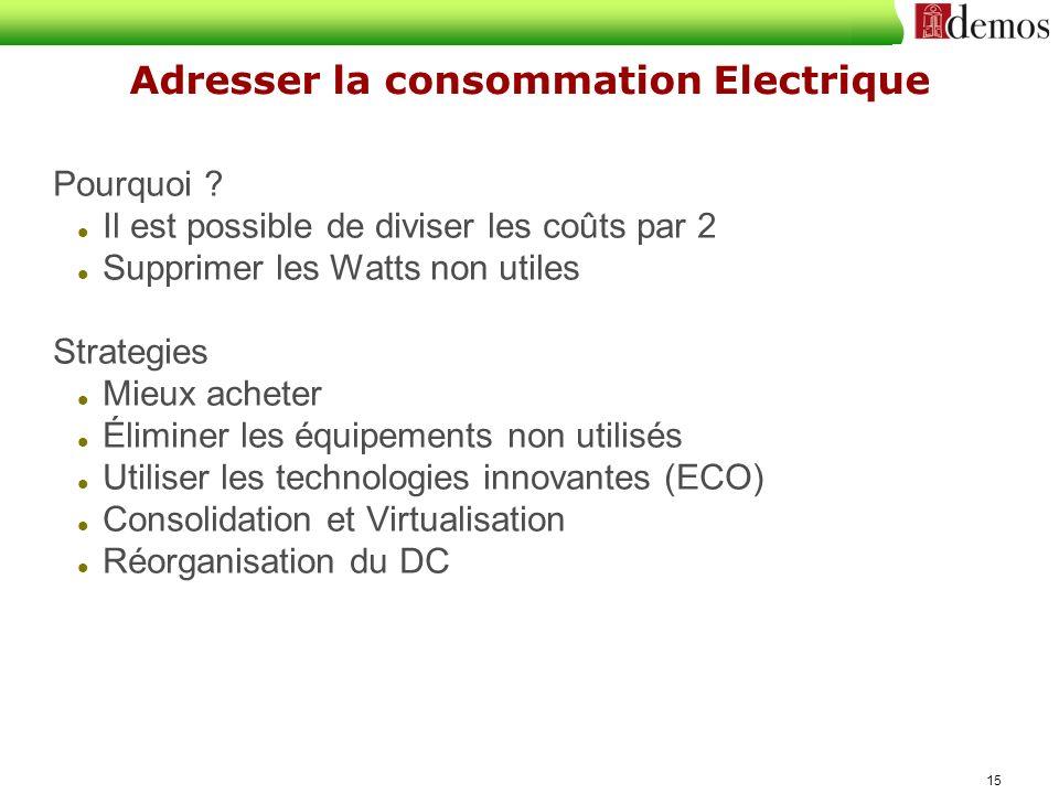 Adresser la consommation Electrique