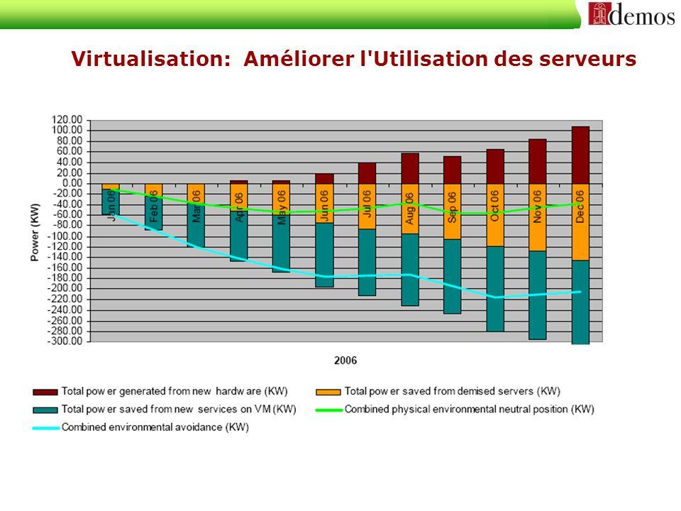 Virtualisation: Améliorer l Utilisation des serveurs
