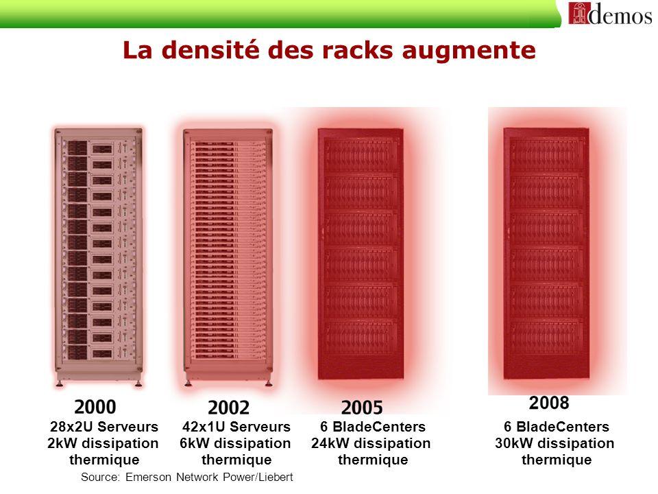 La densité des racks augmente