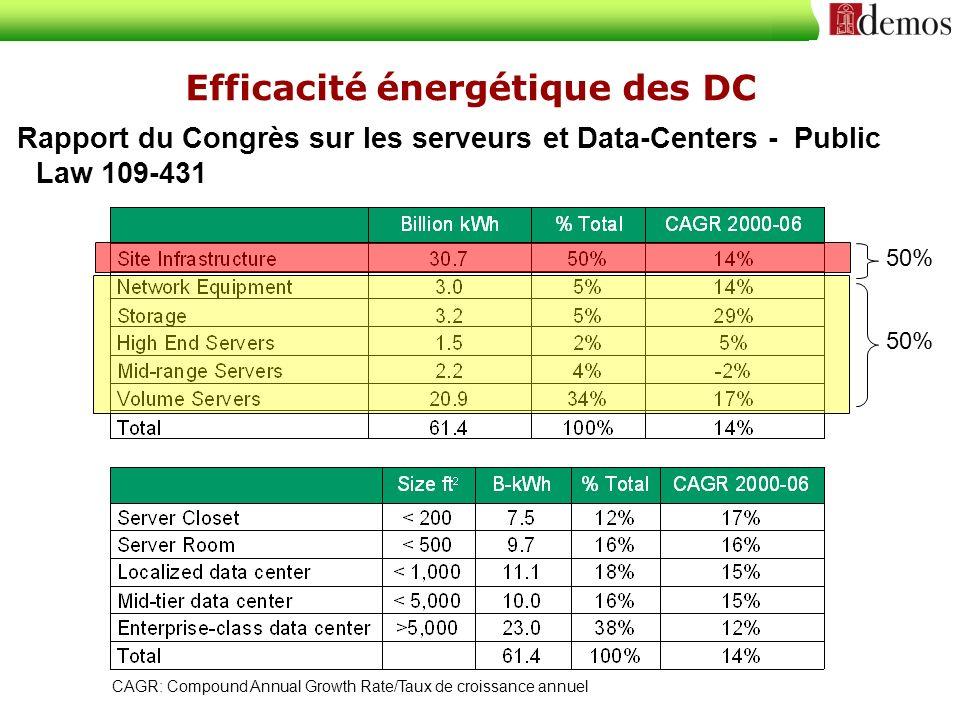 Efficacité énergétique des DC
