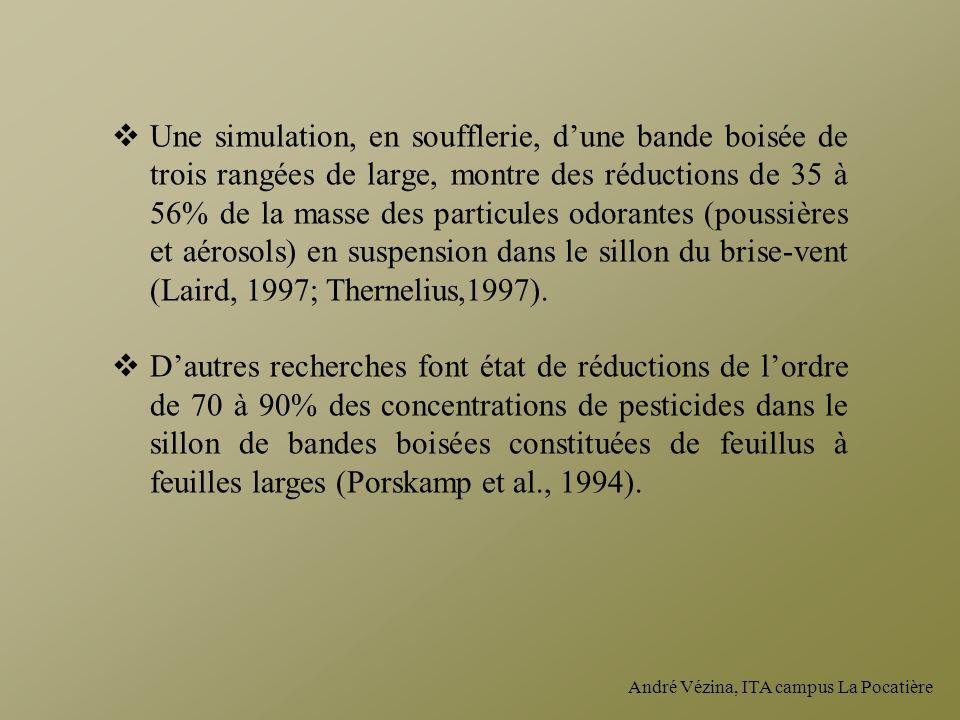 Une simulation, en soufflerie, d'une bande boisée de trois rangées de large, montre des réductions de 35 à 56% de la masse des particules odorantes (poussières et aérosols) en suspension dans le sillon du brise-vent (Laird, 1997; Thernelius,1997).