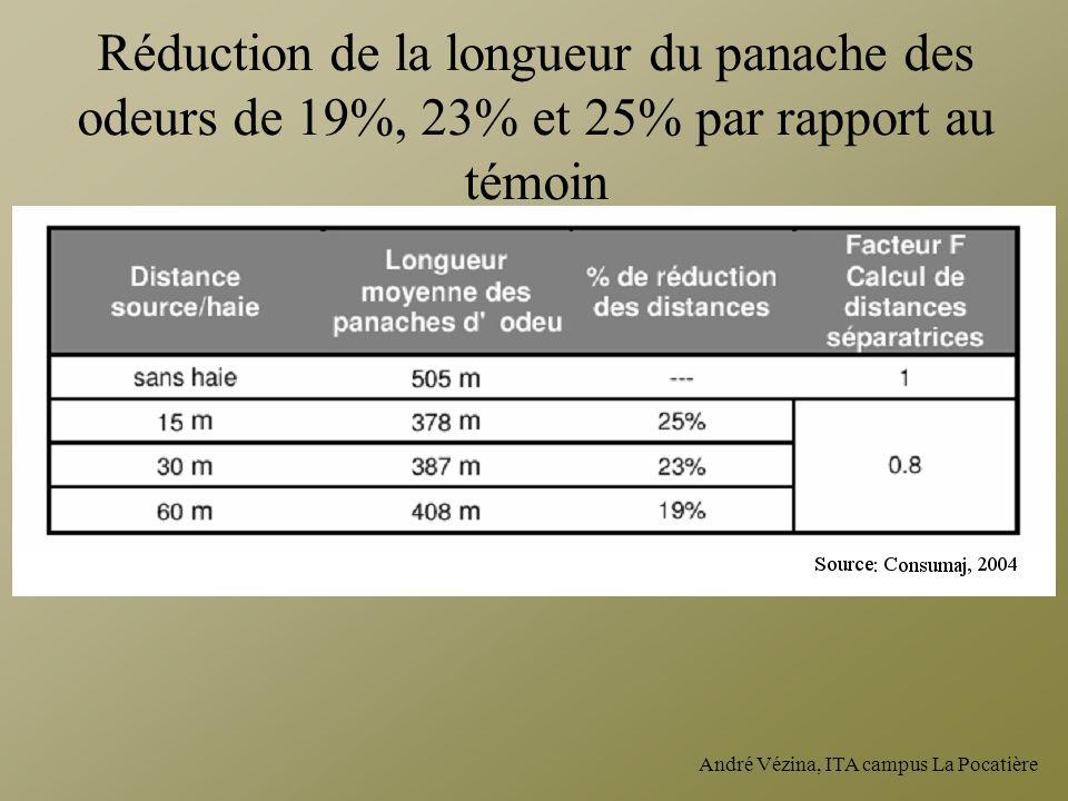 Réduction de la longueur du panache des odeurs de 19%, 23% et 25% par rapport au témoin