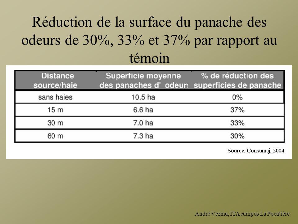 Réduction de la surface du panache des odeurs de 30%, 33% et 37% par rapport au témoin