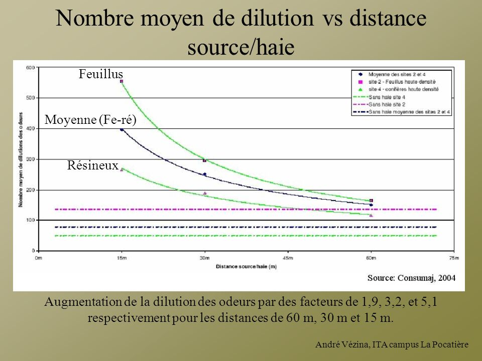 Nombre moyen de dilution vs distance source/haie