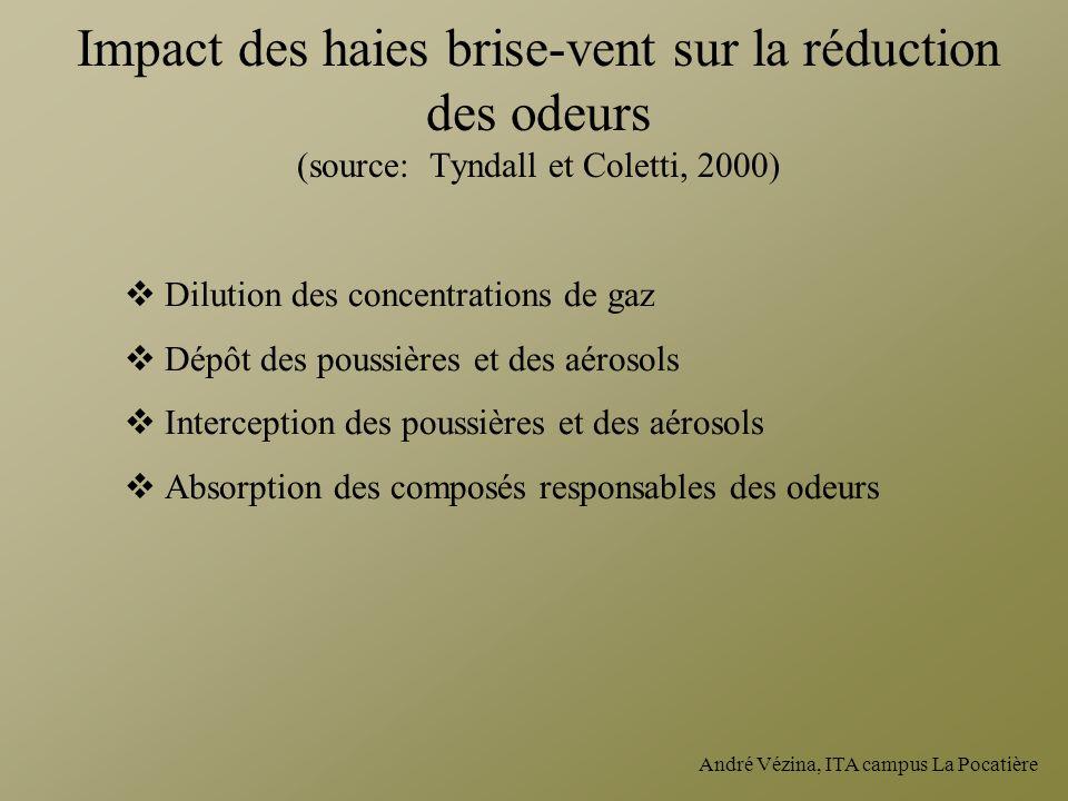Impact des haies brise-vent sur la réduction des odeurs (source: Tyndall et Coletti, 2000)