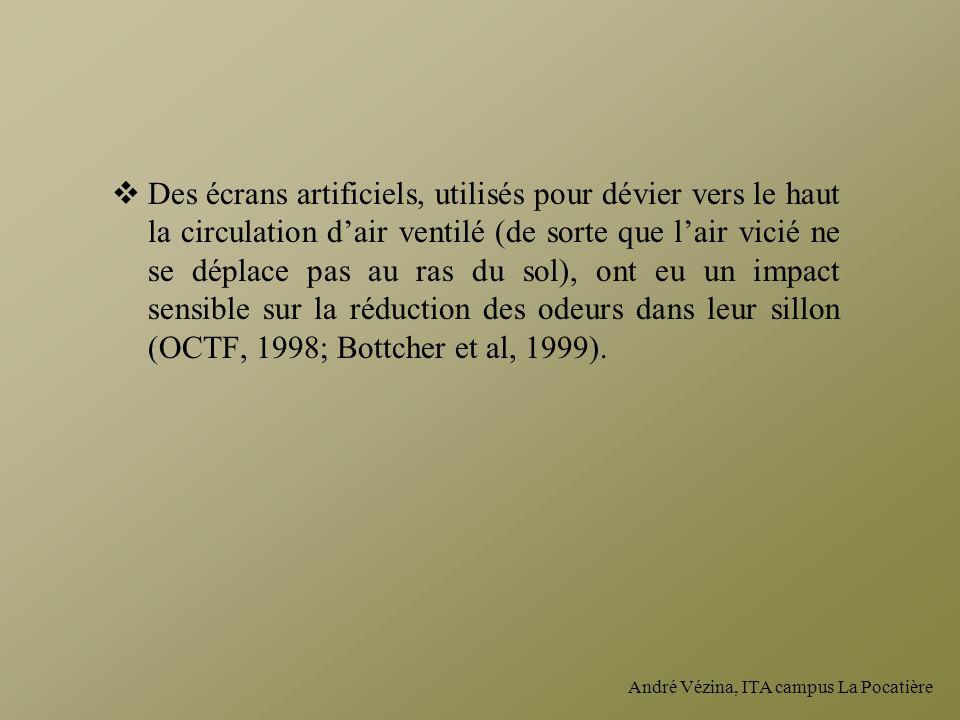 Des écrans artificiels, utilisés pour dévier vers le haut la circulation d'air ventilé (de sorte que l'air vicié ne se déplace pas au ras du sol), ont eu un impact sensible sur la réduction des odeurs dans leur sillon (OCTF, 1998; Bottcher et al, 1999).