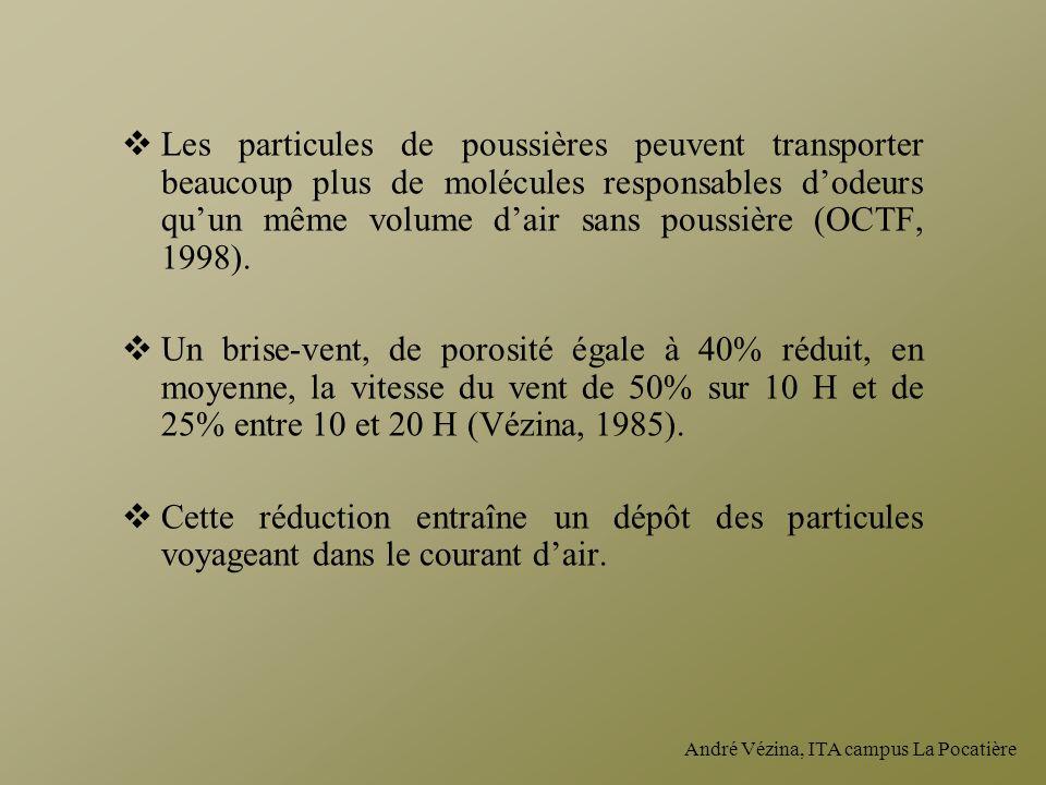 Les particules de poussières peuvent transporter beaucoup plus de molécules responsables d'odeurs qu'un même volume d'air sans poussière (OCTF, 1998).