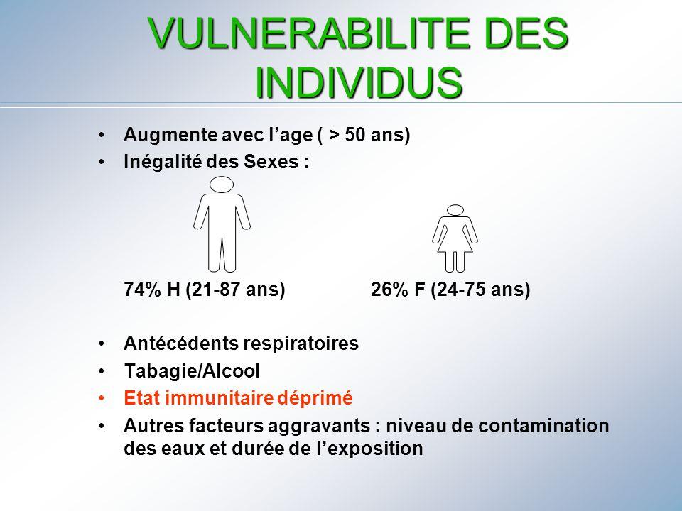 VULNERABILITE DES INDIVIDUS