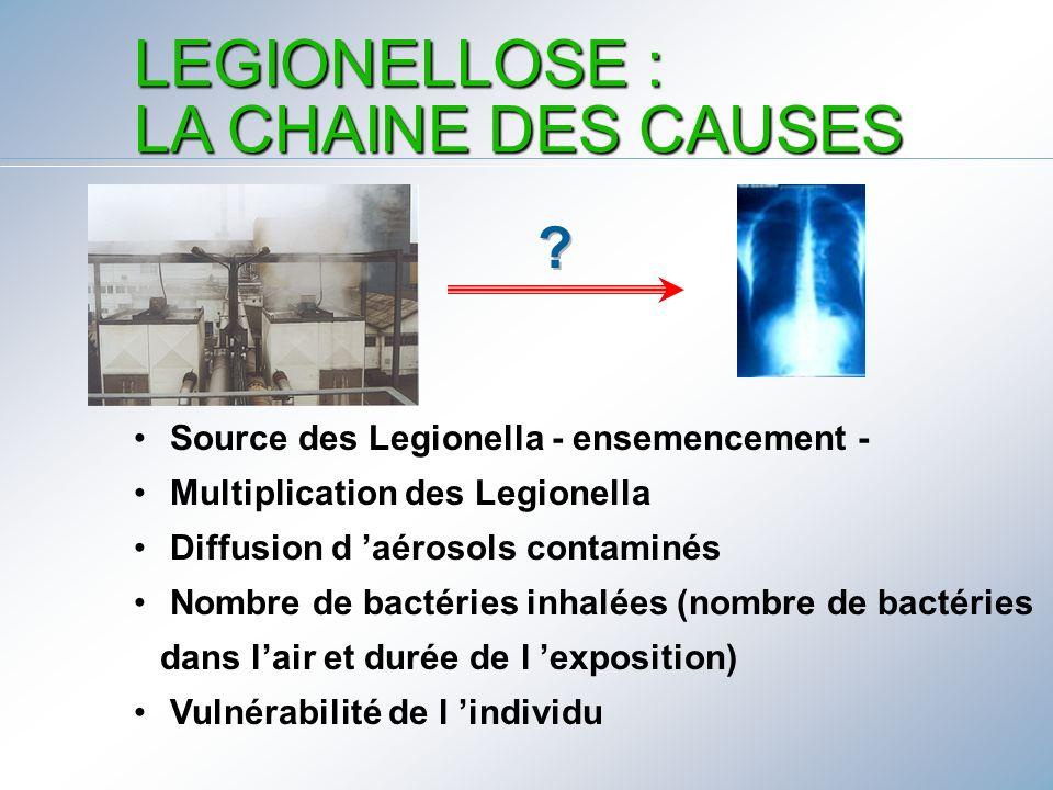 LEGIONELLOSE : LA CHAINE DES CAUSES
