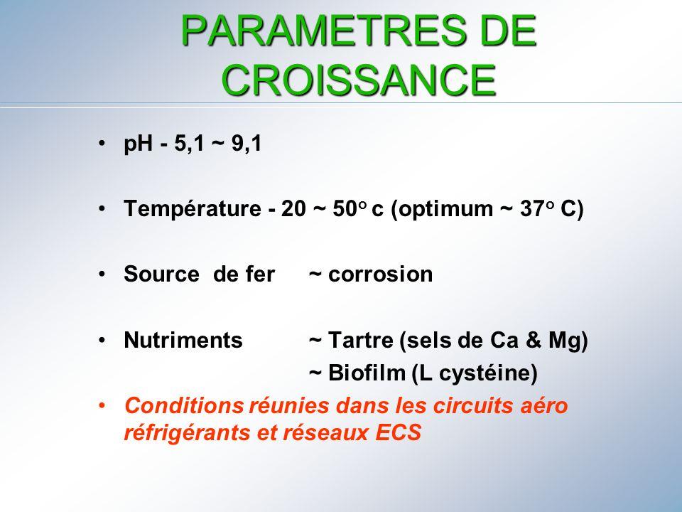 PARAMETRES DE CROISSANCE