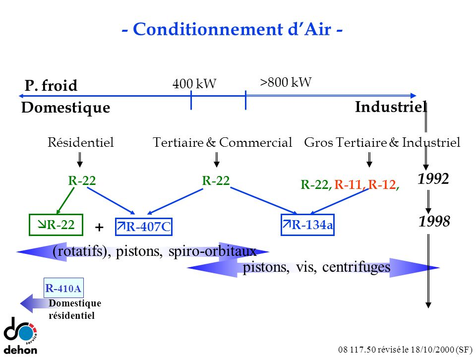 - Conditionnement d'Air -