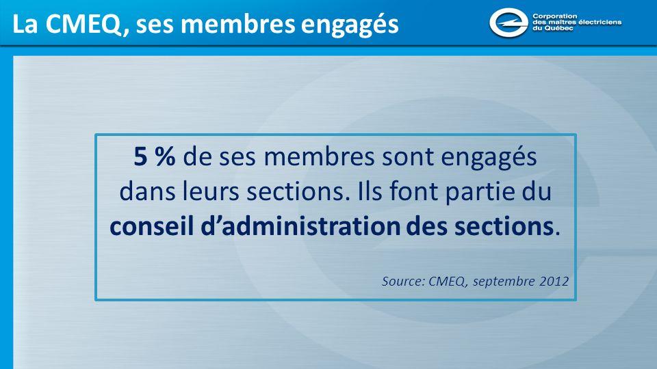 La CMEQ, ses membres engagés
