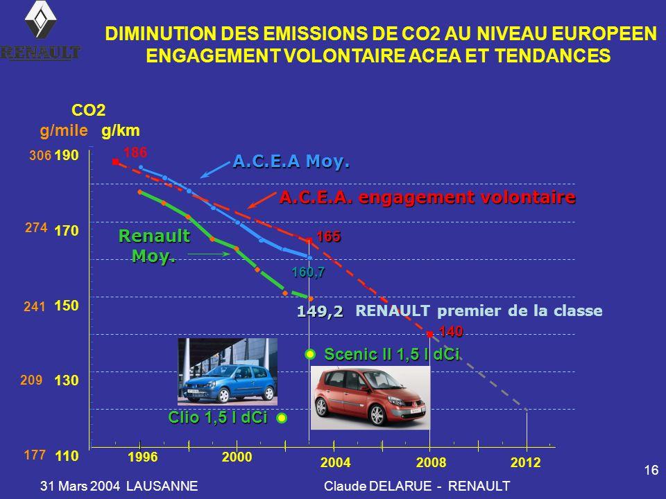 DIMINUTION DES EMISSIONS DE CO2 AU NIVEAU EUROPEEN