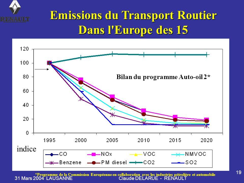 Emissions du Transport Routier