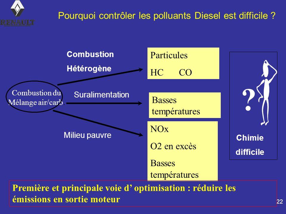 Pourquoi contrôler les polluants Diesel est difficile Particules