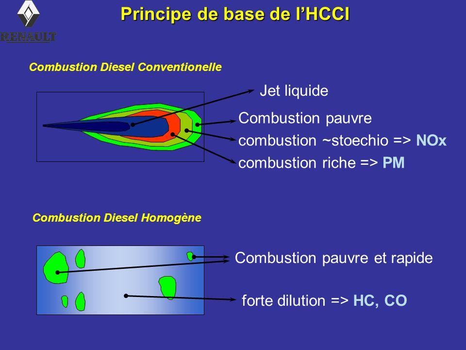 Principe de base de l'HCCI