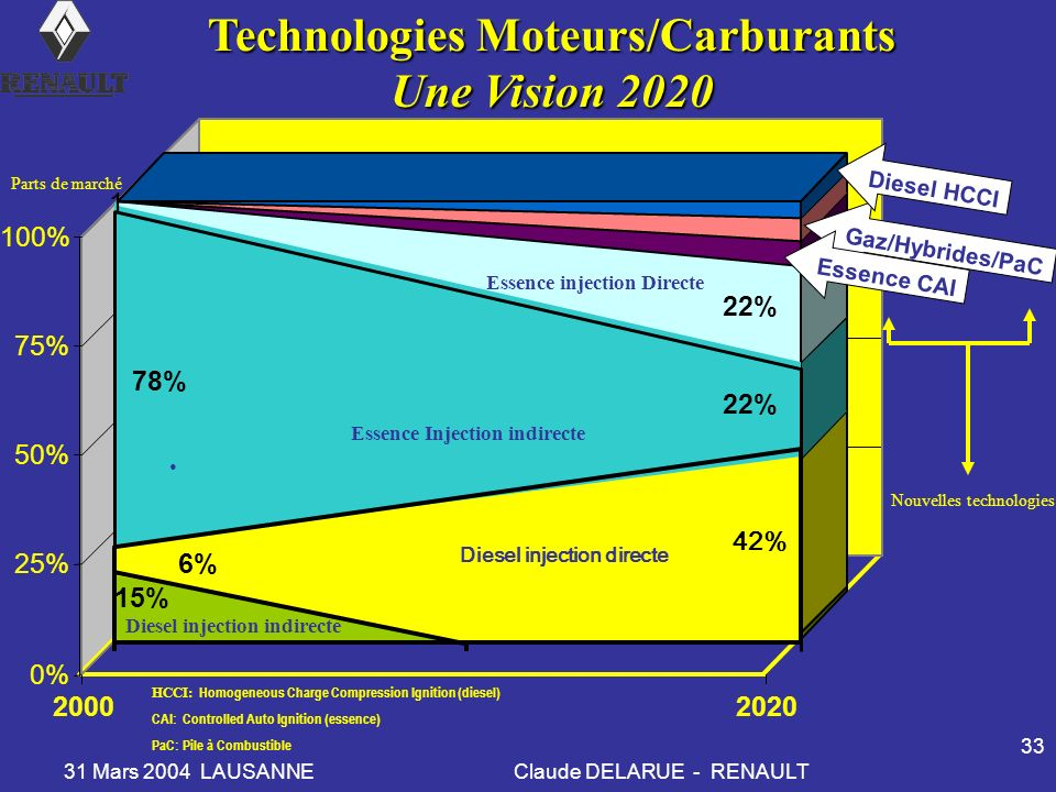 Technologies Moteurs/Carburants Une Vision 2020