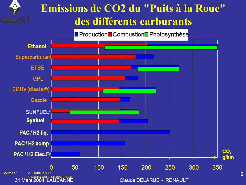 Emissions de CO2 du Puits à la Roue des différents carburants