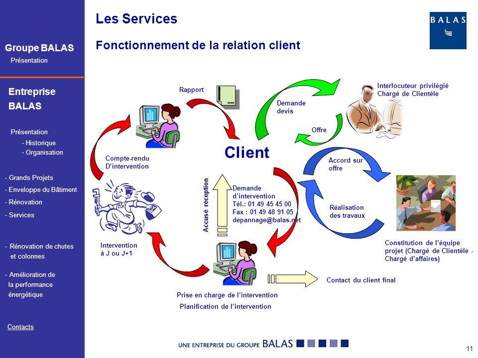 Client Les Services Fonctionnement de la relation client