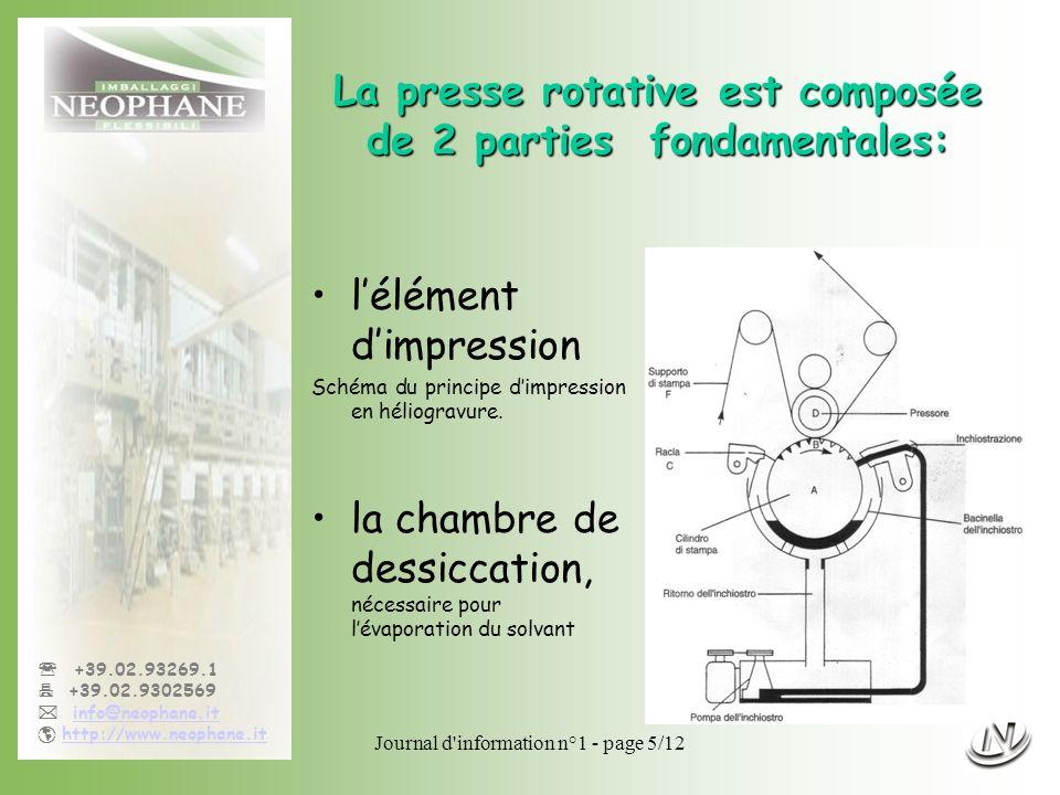 La presse rotative est composée de 2 parties fondamentales: