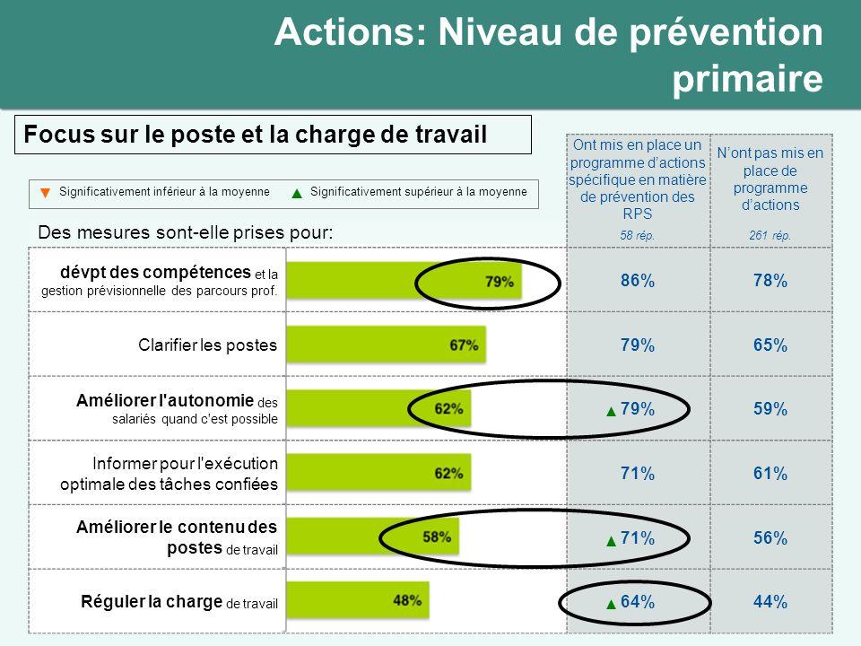 Actions: Niveau de prévention primaire