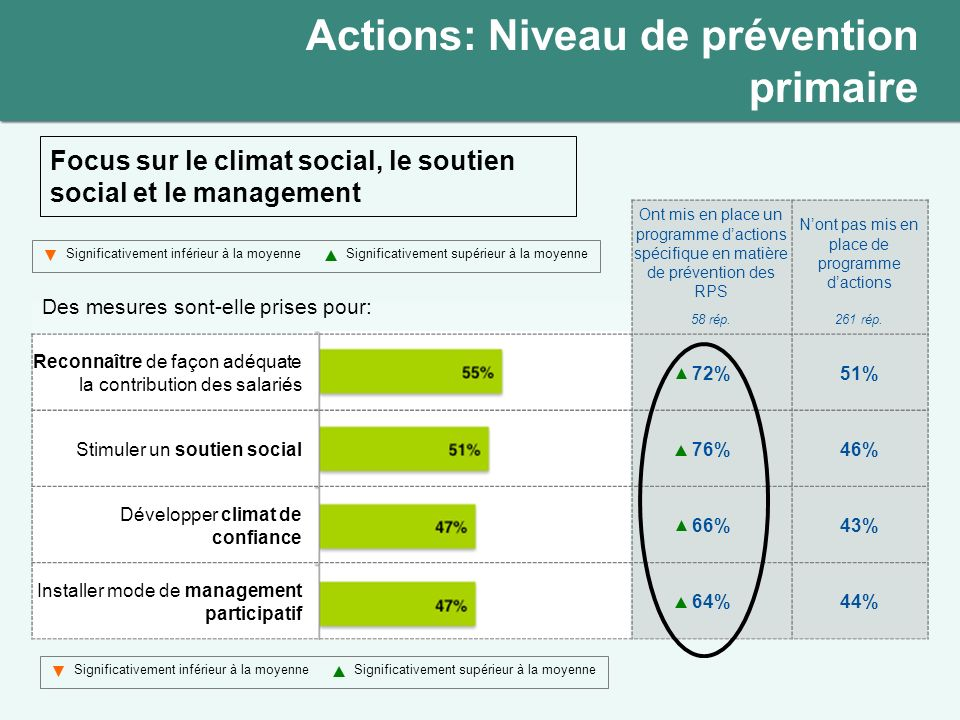 Focus sur le climat social, le soutien social et le management
