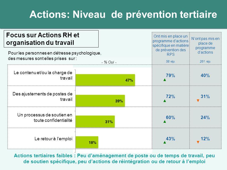 Actions: Niveau de prévention tertiaire