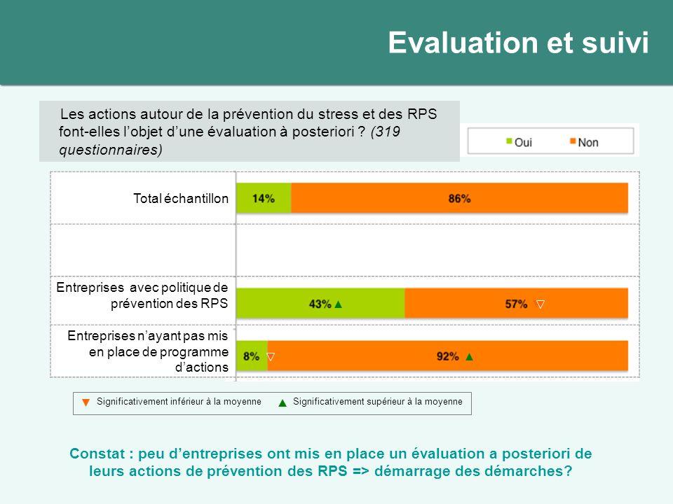 Evaluation et suivi Les actions autour de la prévention du stress et des RPS font-elles l'objet d'une évaluation à posteriori (319 questionnaires)
