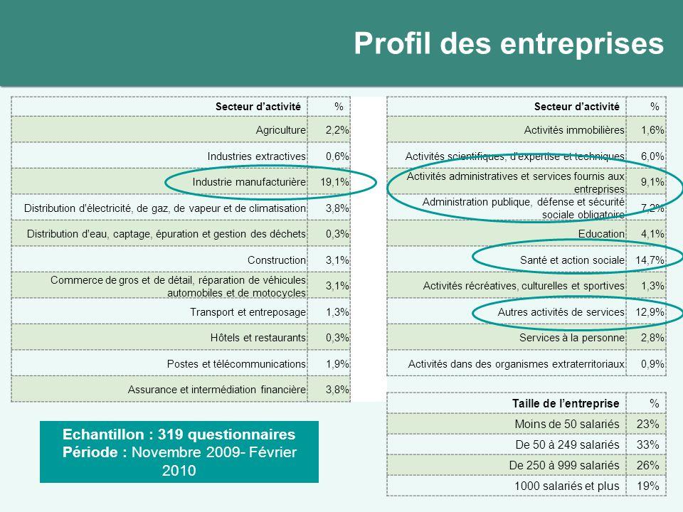 Profil des entreprises