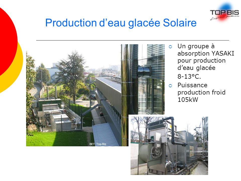 Production d'eau glacée Solaire