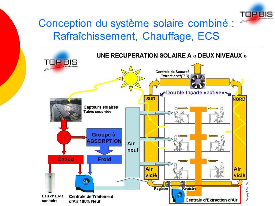 Conception du système solaire combiné : Rafraîchissement, Chauffage, ECS