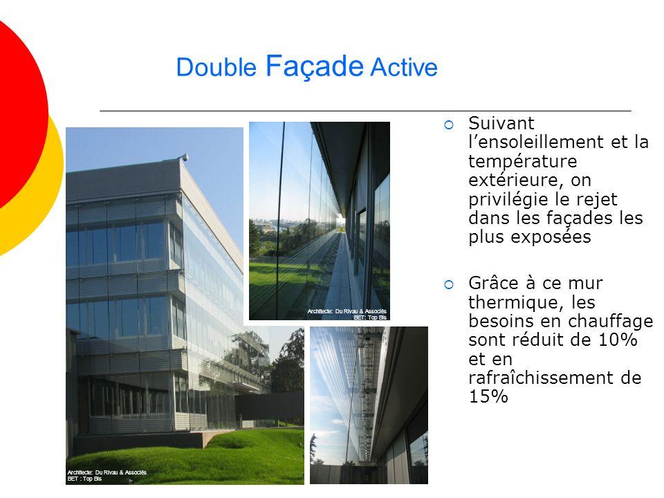 Double Façade Active Suivant l'ensoleillement et la température extérieure, on privilégie le rejet dans les façades les plus exposées.