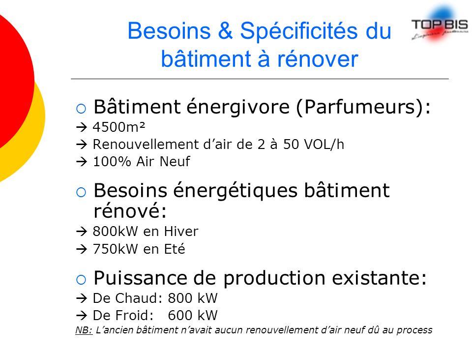 Besoins & Spécificités du bâtiment à rénover